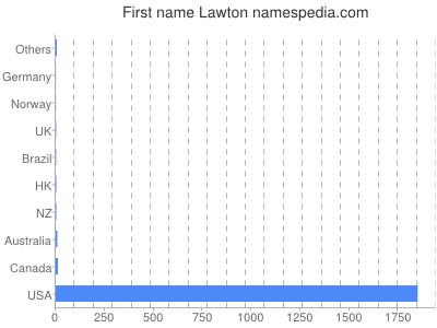 Given name Lawton
