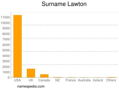 Surname Lawton