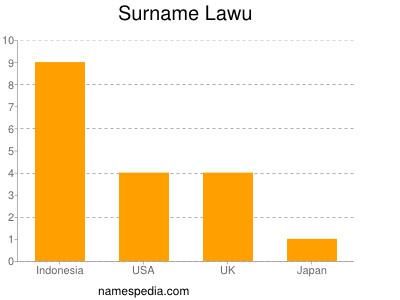 Surname Lawu