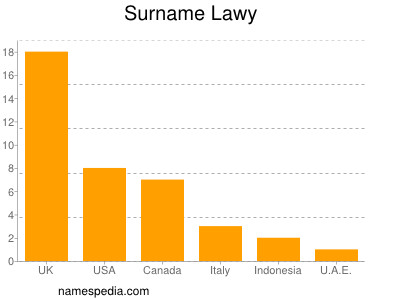 Surname Lawy
