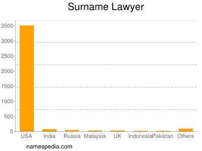 Surname Lawyer