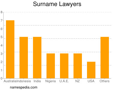 Surname Lawyers