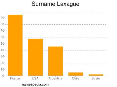 Surname Laxague