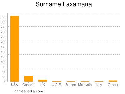 Surname Laxamana