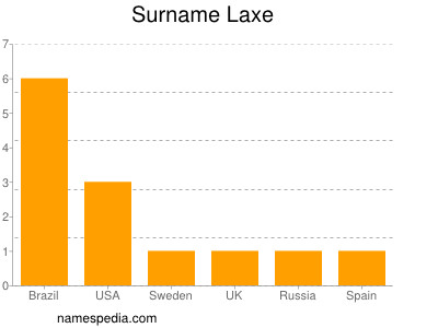 Surname Laxe