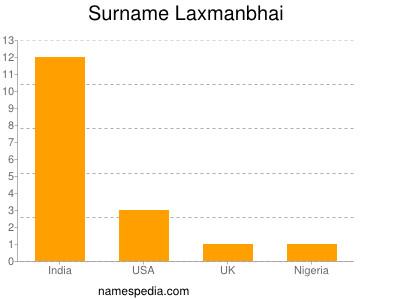 Surname Laxmanbhai
