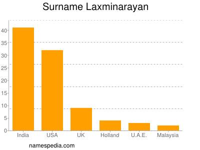 Surname Laxminarayan