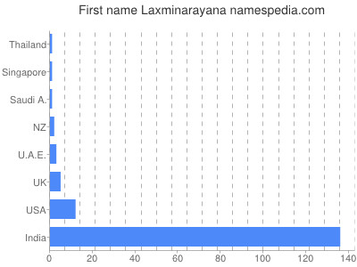 Given name Laxminarayana
