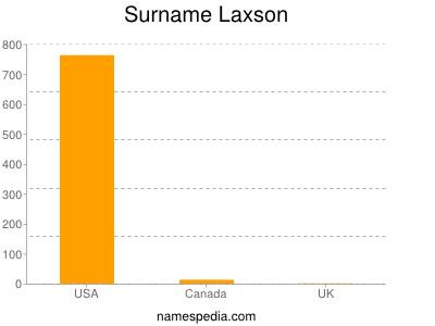 Surname Laxson
