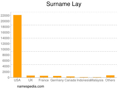 Surname Lay
