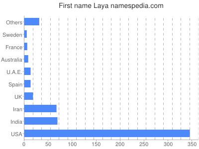 Given name Laya