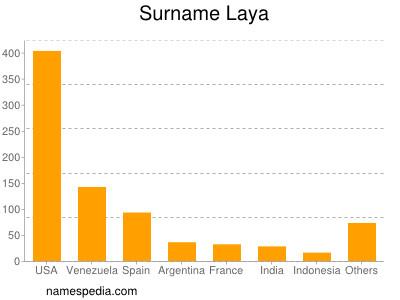 Surname Laya