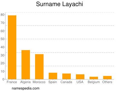 Surname Layachi