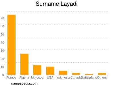Surname Layadi