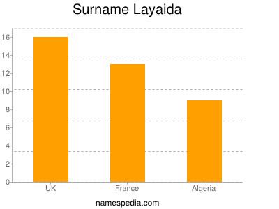 Surname Layaida