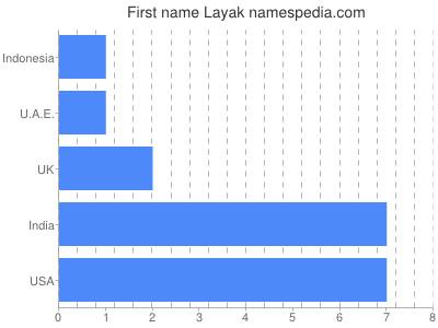 Given name Layak