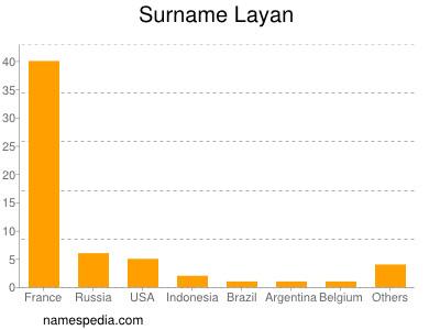Surname Layan