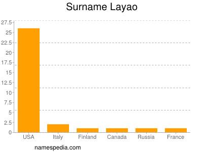 Surname Layao