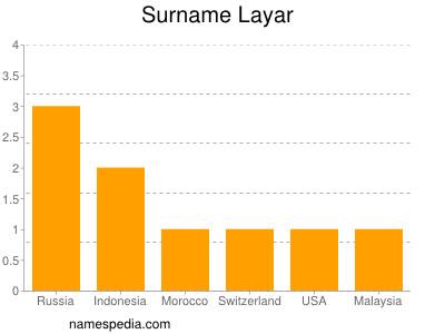 Surname Layar