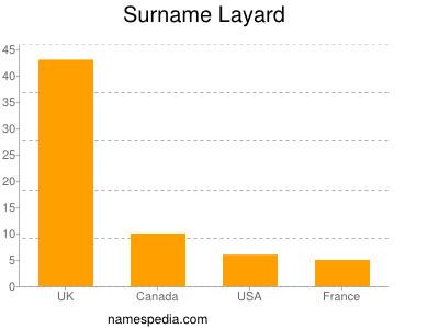 Surname Layard