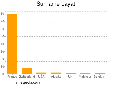 Surname Layat
