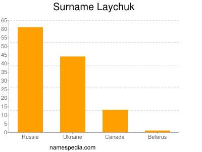 Surname Laychuk