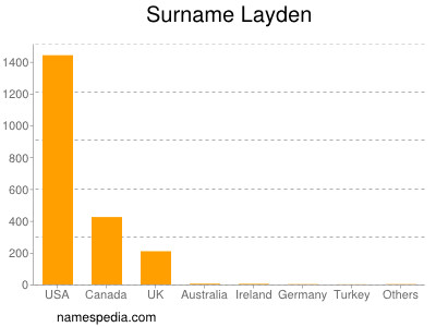 Surname Layden