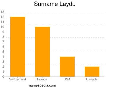 Surname Laydu