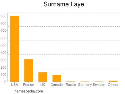 Surname Laye