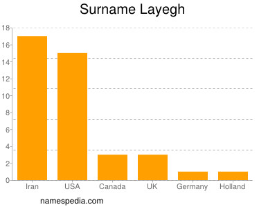 Surname Layegh