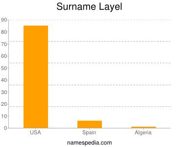 Surname Layel