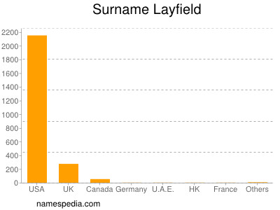 Surname Layfield