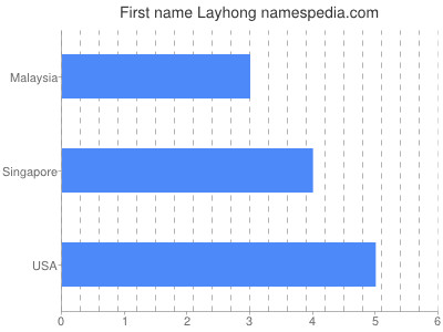 Given name Layhong