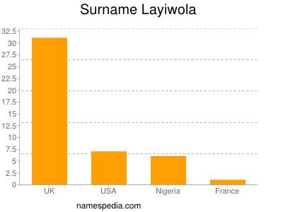 Surname Layiwola