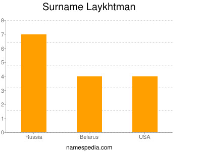 Surname Laykhtman