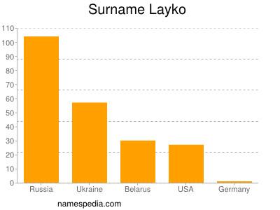 Surname Layko
