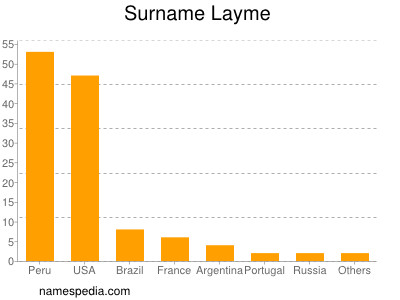 Surname Layme