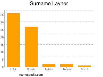 Surname Layner