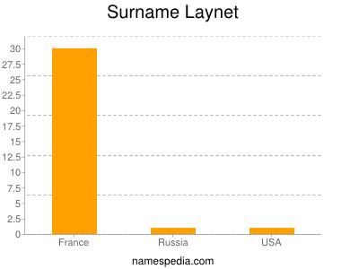 Surname Laynet