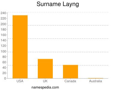 Surname Layng