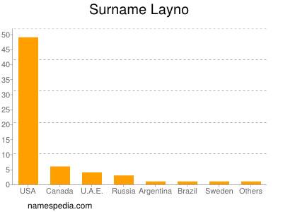 Surname Layno