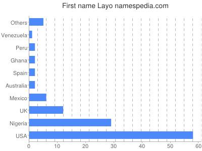 Given name Layo