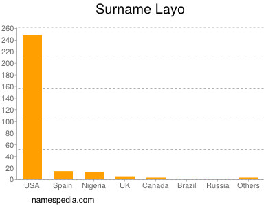 Surname Layo