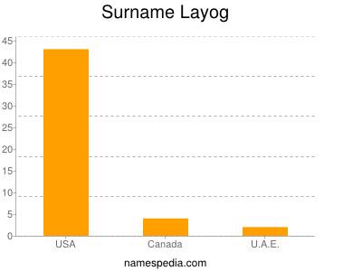 Surname Layog