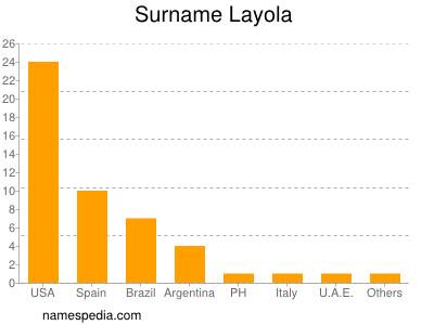 Surname Layola