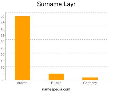 Surname Layr