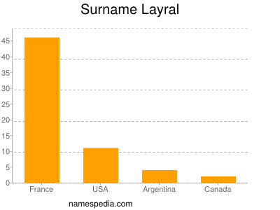 Surname Layral