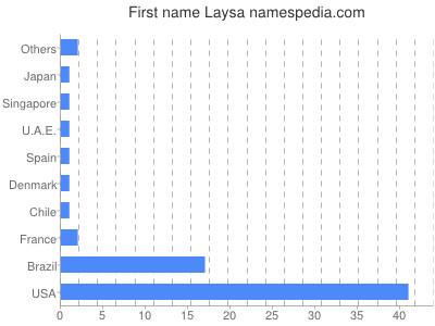 Given name Laysa