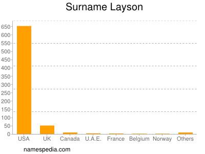 Surname Layson
