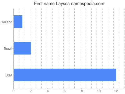 Given name Layssa
